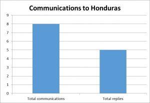 Honduras respondió cinco de las ocho comunicaciones que recibió entre diciembre de 2015 y febrero de 2016. Gráfico: Lauren Massucco y Annaëlle Ragot (RIDH).