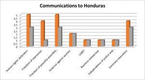 Honduras no respondió todos los casos tratados en las comunicaciones sobre defensores, libertad de expresión y asociación y ejecuciones extrajudiciales. Gráfico: Lauren Massucco y Annaëlle Ragot (RIDH).